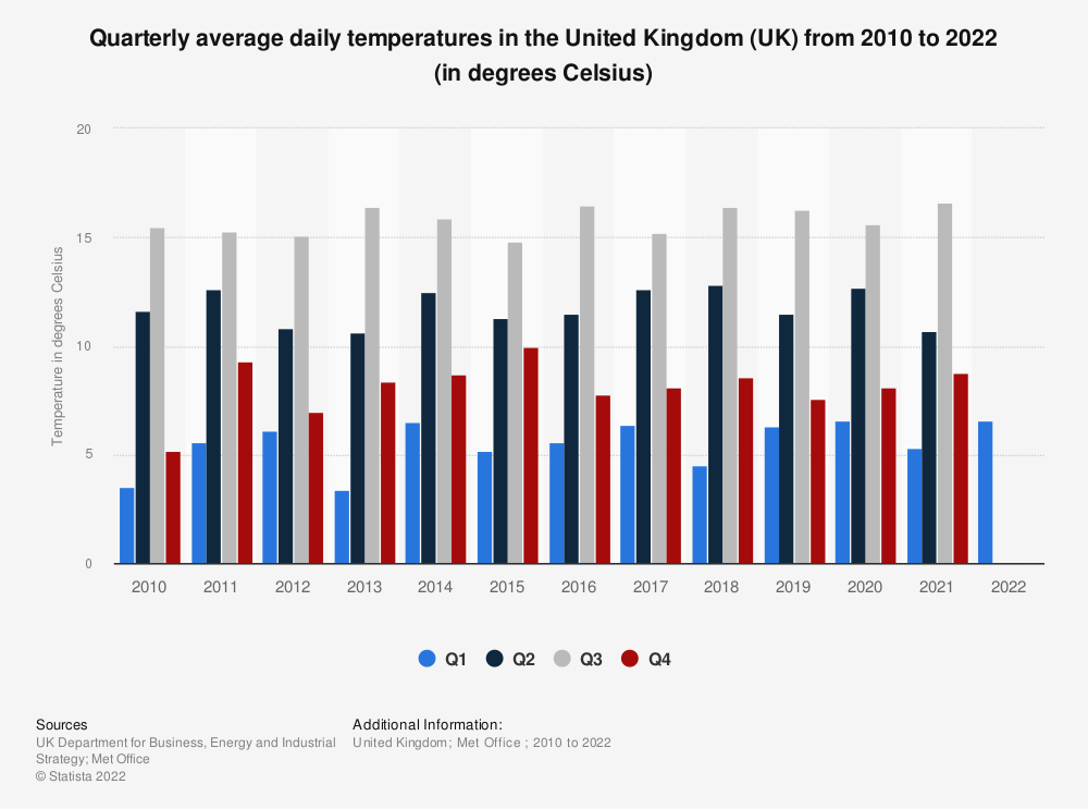 Statistic: Quarterly average of daily temperatures in the United Kingdom (UK) from 2010 to 2019 (in degrees Celsius) | Statista