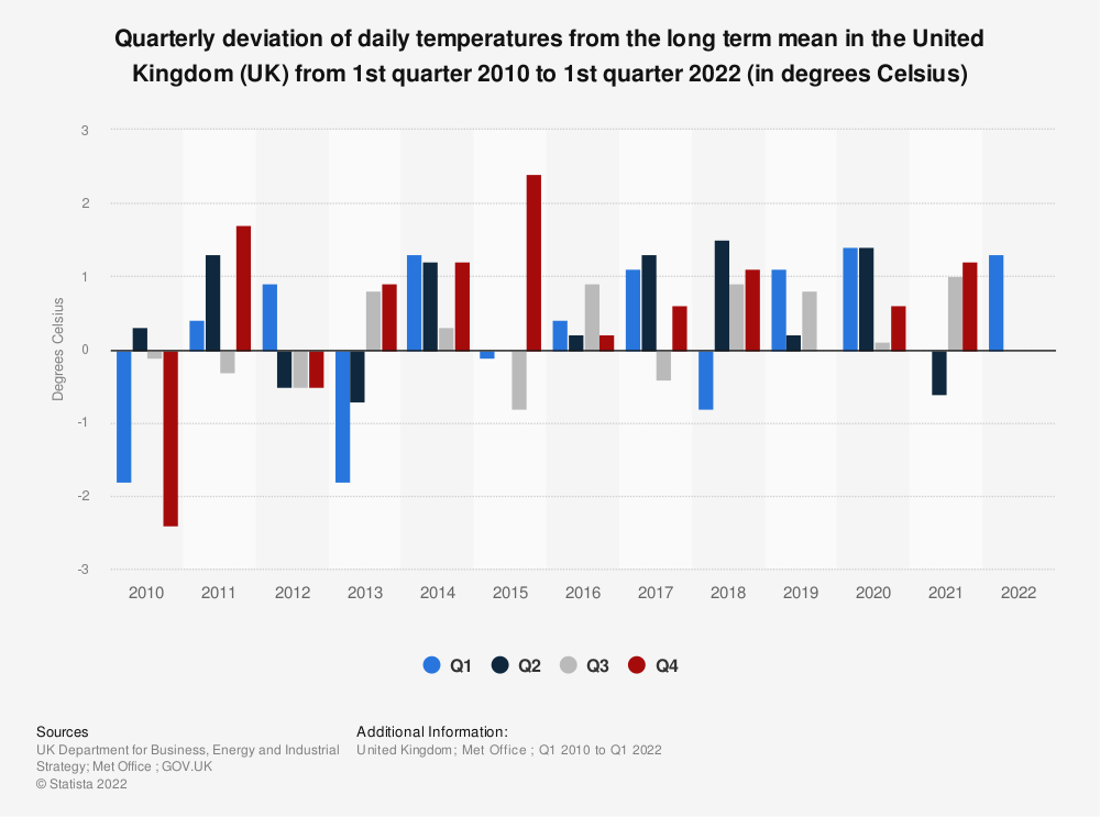 Statistic: Quarterly deviation of daily temperatures from the long term mean in the United Kingdom (UK) from 1st quarter 2010 to 4th quarter 2020 (in degrees Celsius) | Statista
