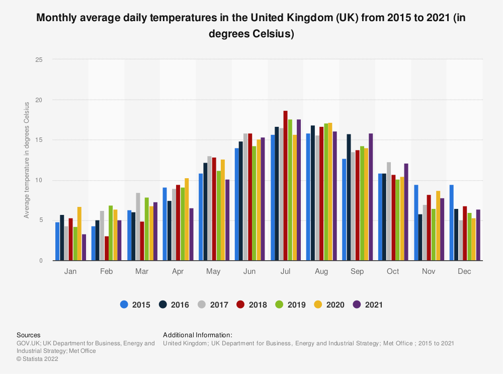 Statistic: Monthly average daily temperatures in the United Kingdom (UK) from 2015 to 2019 (in degrees Celsius) | Statista