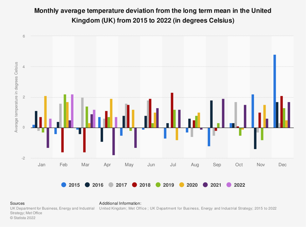 Statistic: Monthly deviation of average temperatures from the long term mean in the United Kingdom (UK) from 2013 to 2019 (in degrees Celsius) | Statista