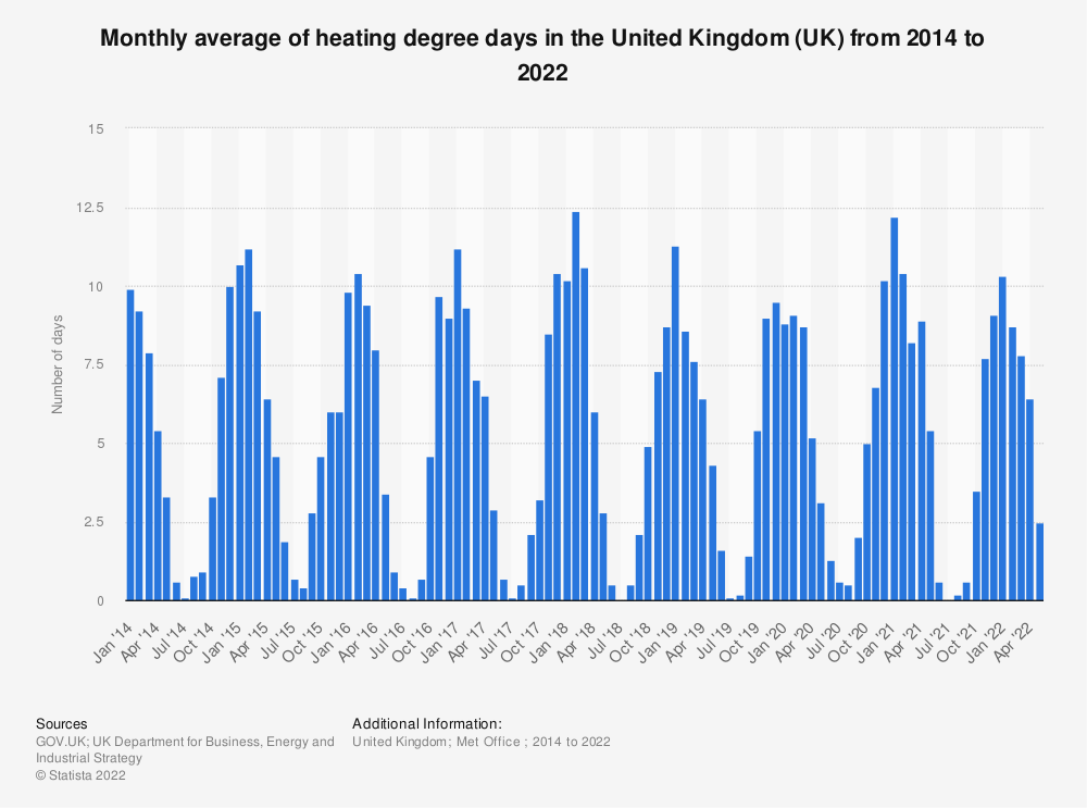 Statistic: Monthly average of heating degree days in the United Kingdom (UK) from 2014 to 2020 | Statista