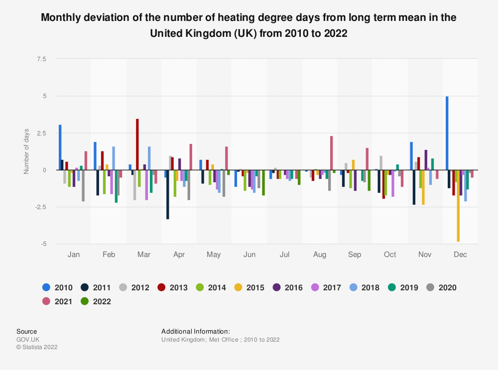 Statistic: Monthly deviation of the number of heating degree days from long term mean in the United Kingdom (UK) from 2015 to 2020 | Statista
