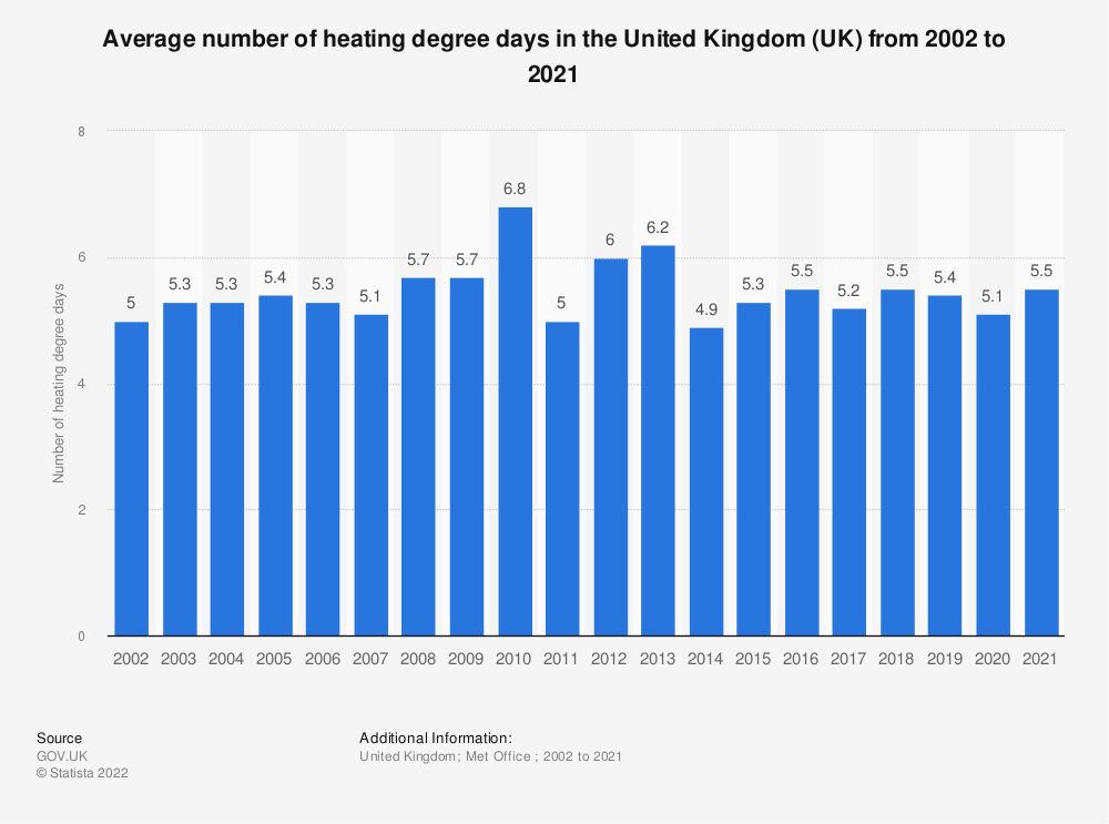 Statistic: Average number of heating degree days in the United Kingdom (UK) from 2002 to 2017 | Statista