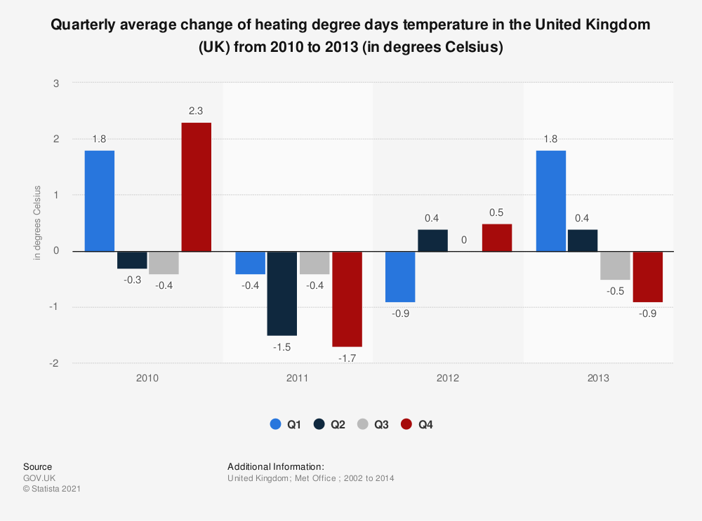 Statistic: Quarterly average change of  heating degree days temperature in the United Kingdom (UK) from 2010 to 2013 (in degrees Celsius) | Statista