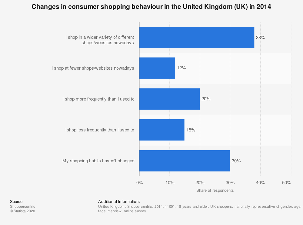 Statistic: Changes in consumer shopping behaviour in the United Kingdom (UK) in 2014 | Statista