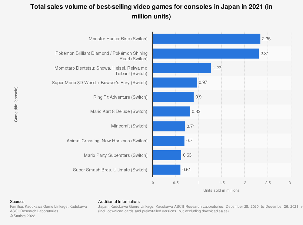 Best selling console games in japan 2015 statistic - Best selling video game consoles ...