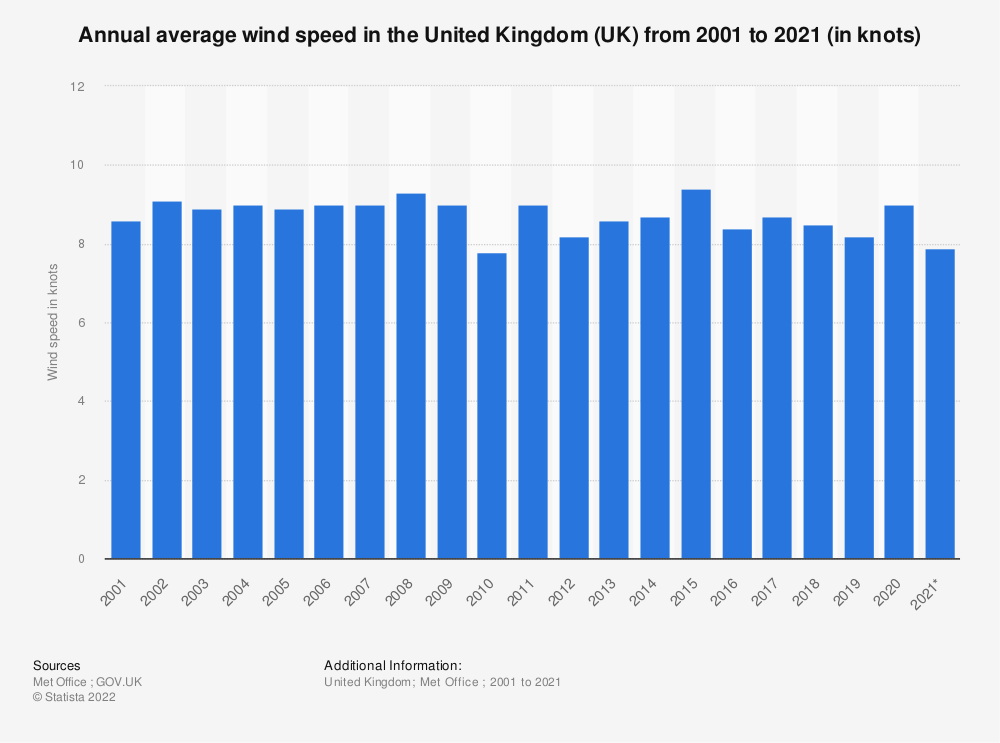 Statistic: Annual average wind speed in the United Kingdom (UK) from 2001 to 2019 (in knots) | Statista
