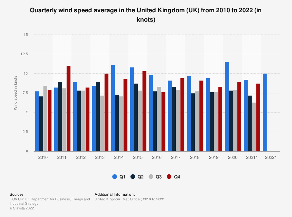Statistic: Quarterly wind speed average in the United Kingdom (UK) from 2010 to 2019 (in knots) | Statista