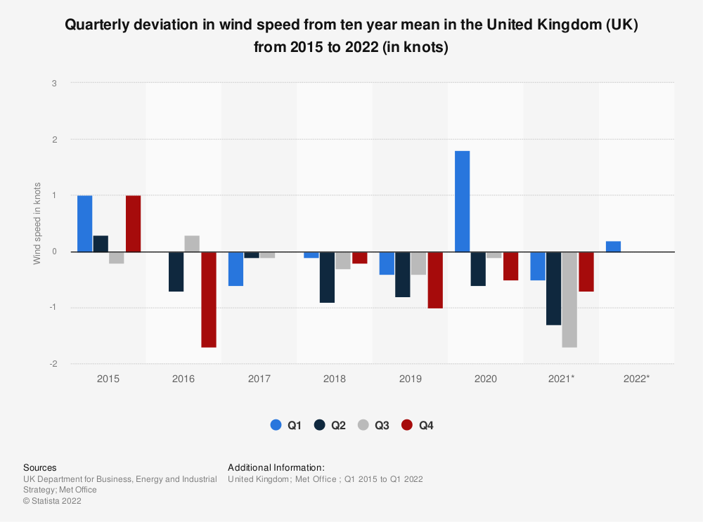 Statistic: Quarterly deviation in wind speed from 10-year mean in the United Kingdom (UK) from 2015 to 2019 (in knots) | Statista