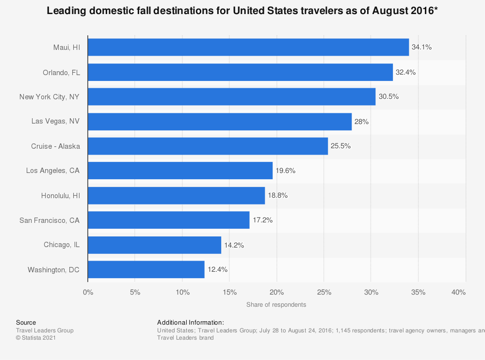 Statistic: Leading domestic fall destinations for United States travelers as of August 2016* | Statista