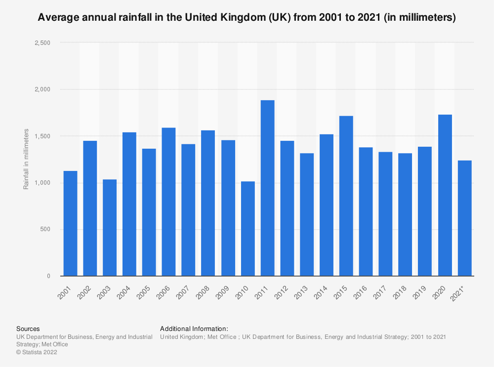 Statistic: Average annual rainfall in the United Kingdom (UK) from 2001 to 2019 (in millimeters) | Statista