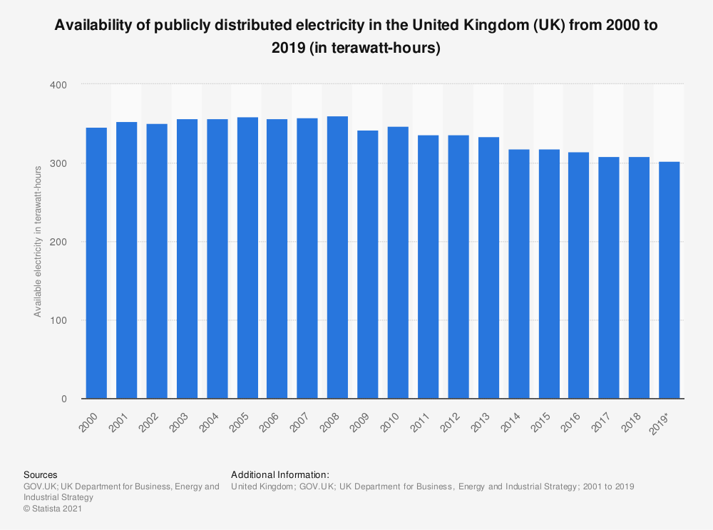 Statistic: Availability of publicly distributed electricity in the United Kingdom (UK) from 2000 to 2019 (in terawatt-hours) | Statista