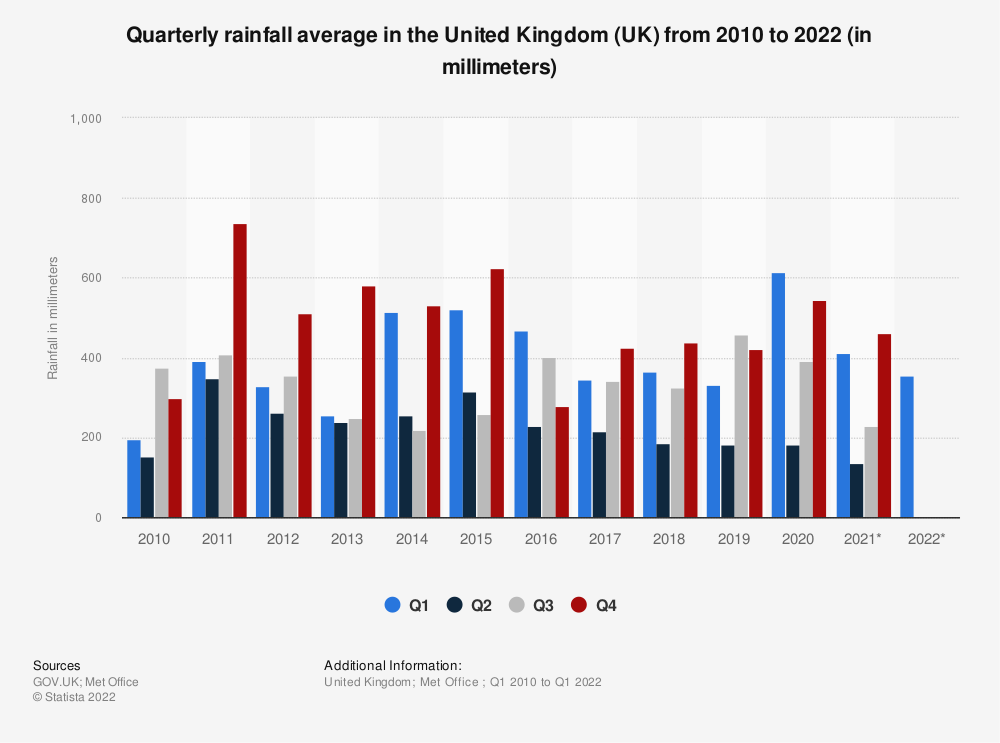 Statistic: Quarterly rainfall average in the United Kingdom (UK) from 2010 to 2020 (in millimeters) | Statista