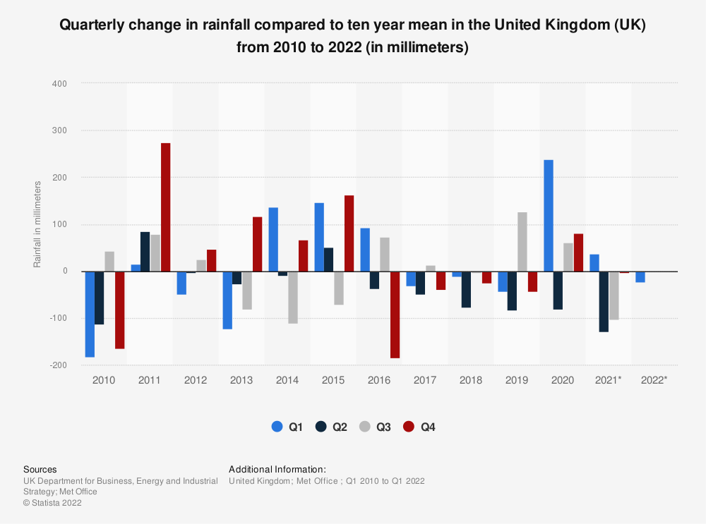 Statistic: Quarterly change in rainfall in the United Kingdom (UK) from 2010 to 2019 (in mm)* | Statista
