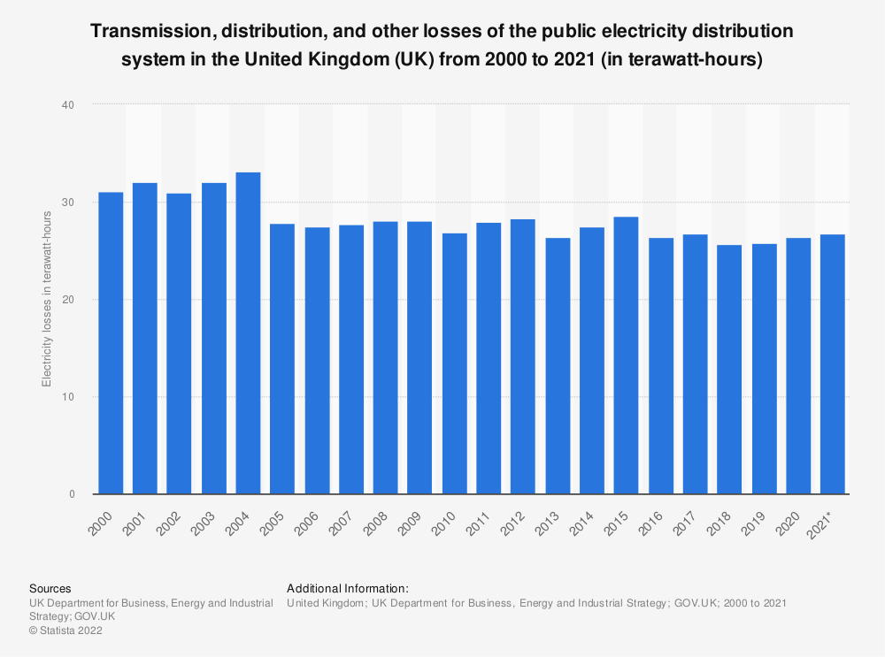 Statistic: Transmission distribution and other losses of the public electricity distribution system in the United Kingdom (UK) from 2000 to 2018 (in terawatt-hours)* | Statista