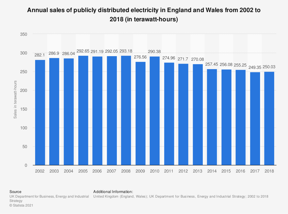 Statistic: Annual sales of publicly distributed electricity in England and Wales from 2002 to 2018 (in terawatt-hours) | Statista