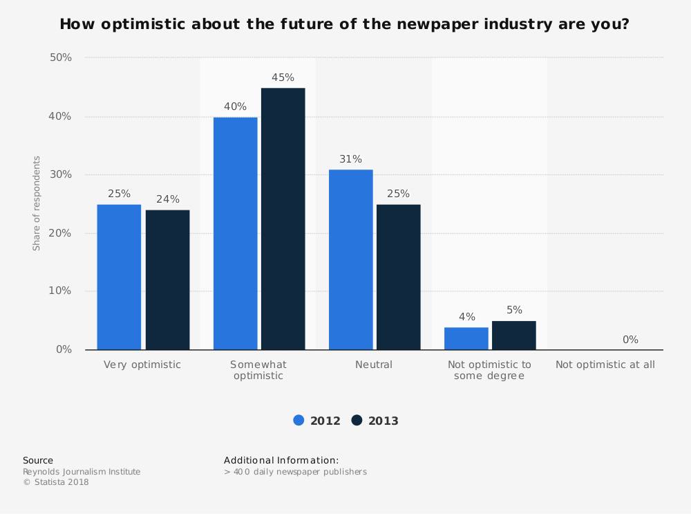 Statistic: How optimistic about the future of the newpaper industry are you? | Statista