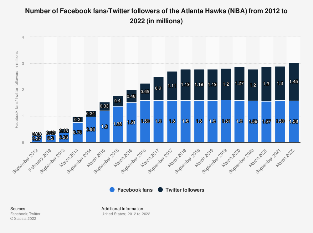 Statistic: Number of Facebook fans/twitter followers of the Atlanta Hawks (NBA) from 2012 to 2020 (in millions) | Statista