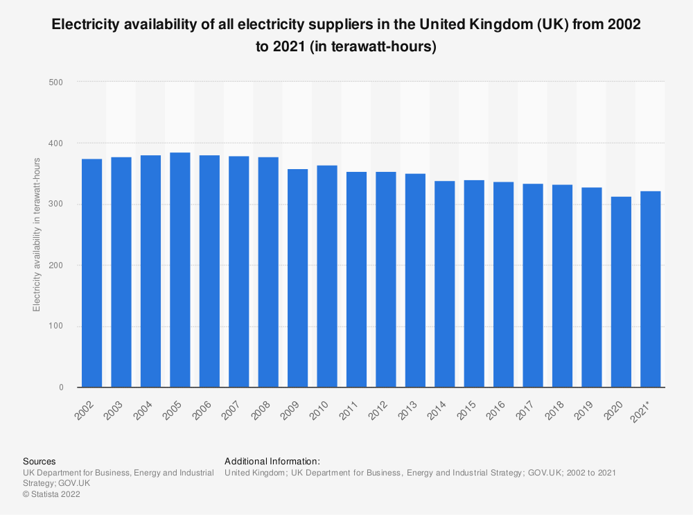 Statistic: Electricity availability of all electricity suppliers in the United Kingdom (UK) from 2002 to 2018 (in terawatt-hours) | Statista