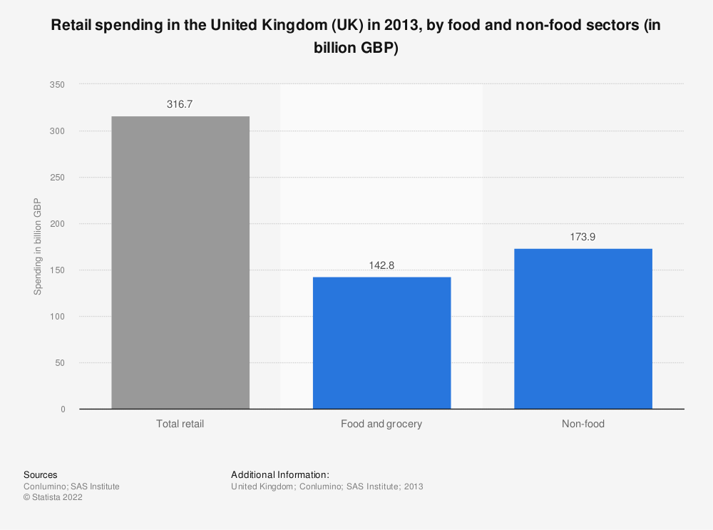 Statistic: Retail spending in the United Kingdom (UK) in 2013, by food and non-food sectors (in billion GBP) | Statista