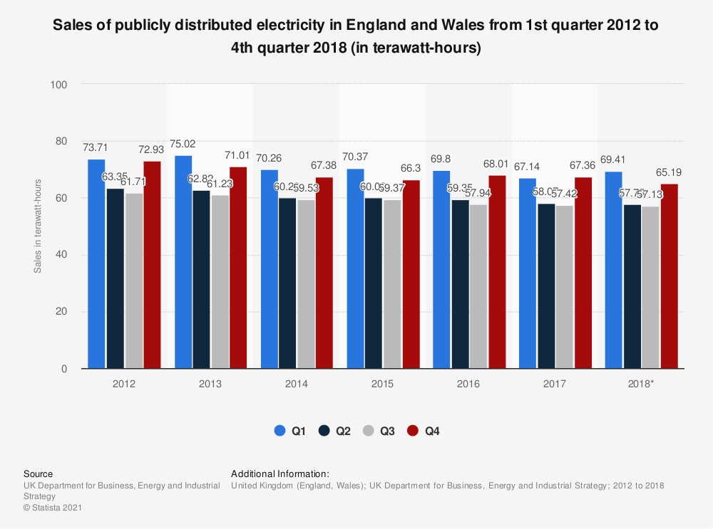 Statistic: Sales of publicly distributed electricity in England and Wales from 1st quarter 2012 to 4th quarter 2018 (in terawatt-hours) | Statista