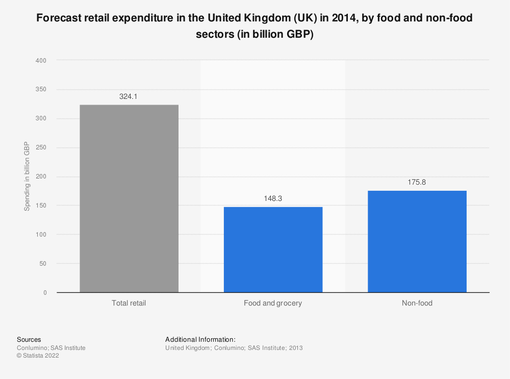 Statistic: Forecast retail expenditure in the United Kingdom (UK) in 2014, by food and non-food sectors (in billion GBP) | Statista