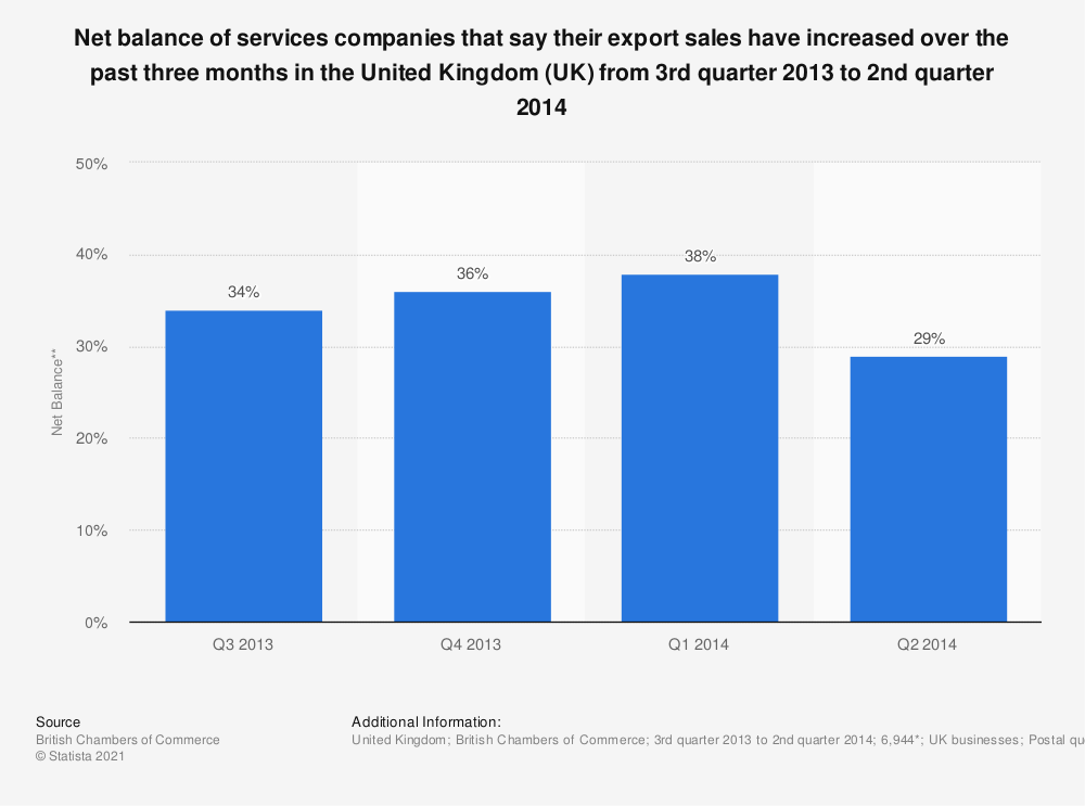 Statistic: Net balance of services companies that say their export sales have increased over the past three months in the United Kingdom (UK) from 3rd quarter 2013 to 2nd quarter 2014 | Statista