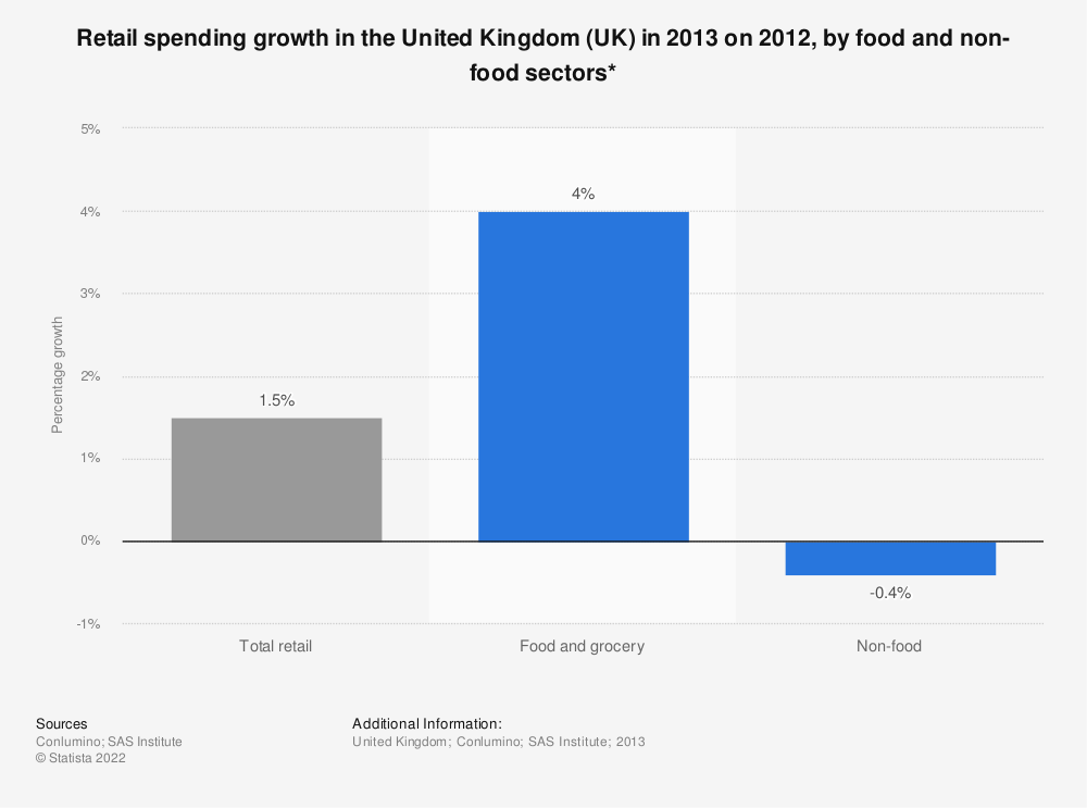 Statistic: Retail spending growth in the United Kingdom (UK) in 2013 on 2012, by food and non-food sectors* | Statista