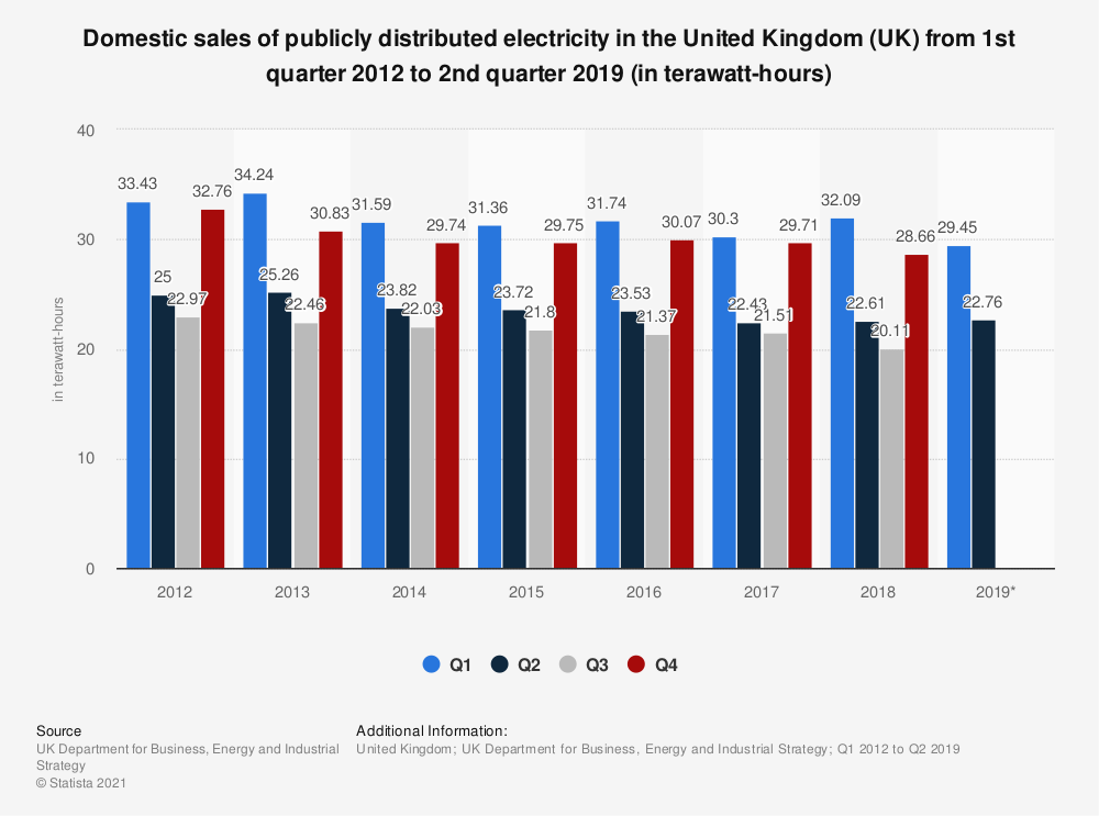Statistic: Domestic sales of publicly distributed electricity in the United Kingdom (UK) from 1st quarter 2012 to 2nd quarter 2019 (in terawatt-hours) | Statista
