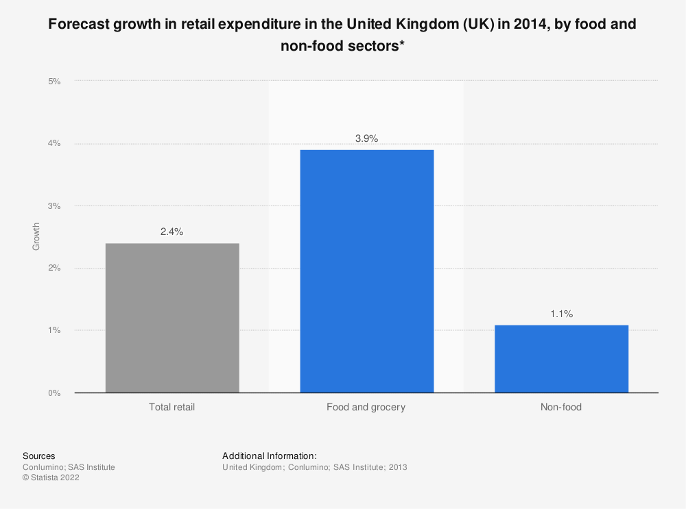 Statistic: Forecast growth in retail expenditure in the United Kingdom (UK) in 2014, by food and non-food sectors* | Statista