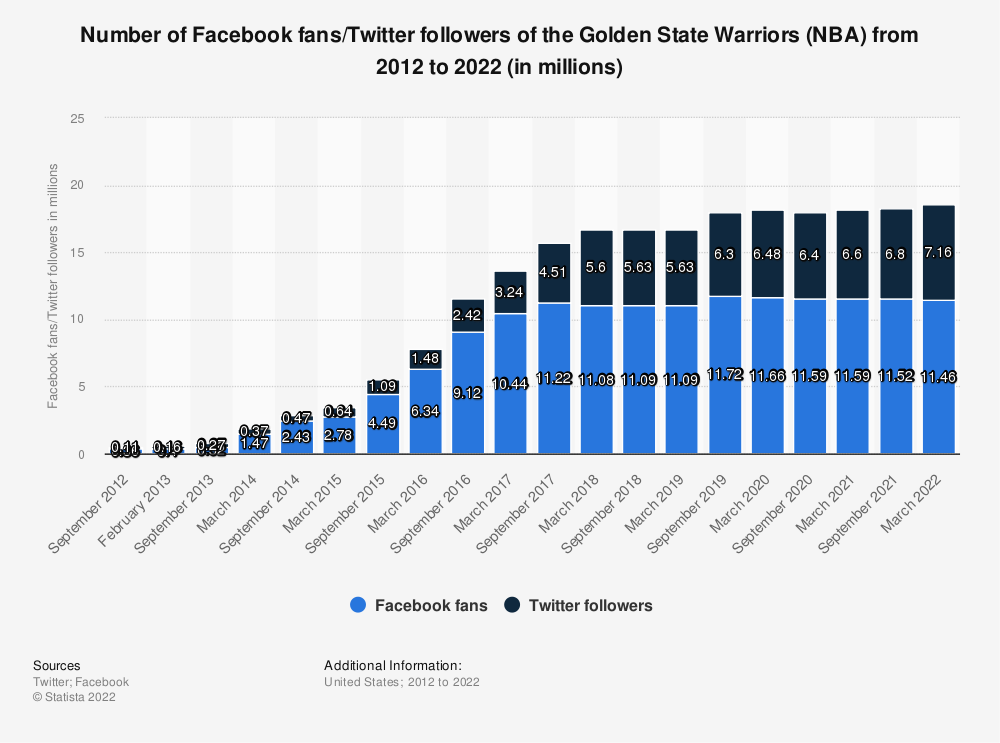 Statistic: Number of Facebook fans/twitter followers of the Golden State Warriors (NBA) from 2012 to 2020 (in millions) | Statista