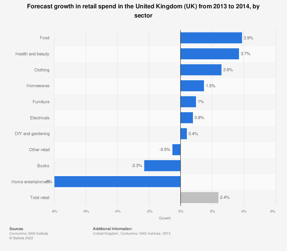 Statistic: Forecast growth in retail spend in the United Kingdom (UK) from 2013 to 2014, by sector | Statista