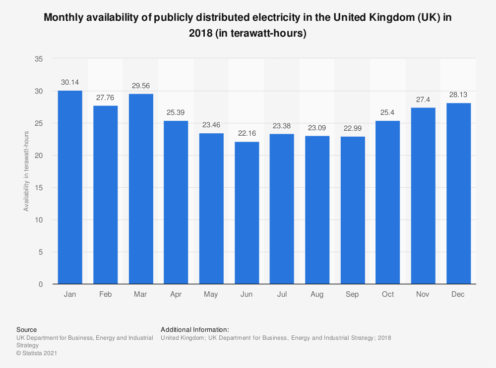 Statistic: Monthly availability of publicly distributed electricity in the United Kingdom (UK) in 2018 (in terawatt-hours) | Statista