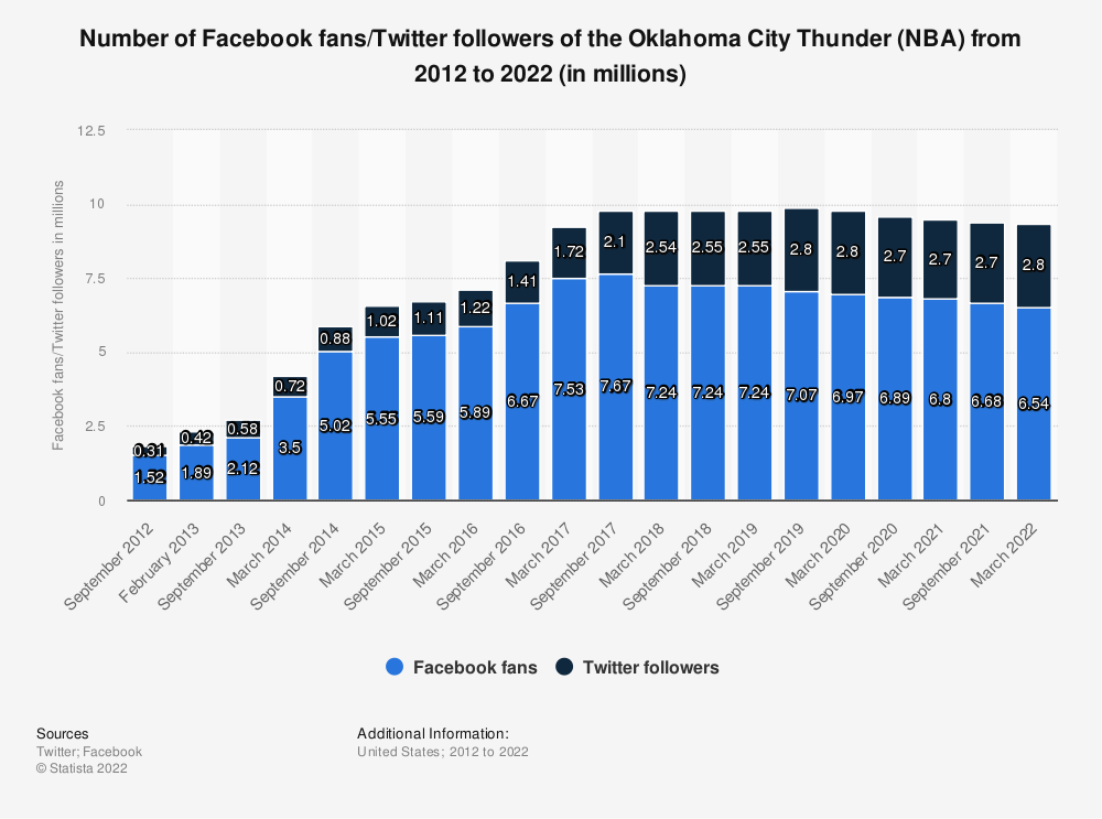 Statistic: Number of Facebook fans/twitter followers of the Oklahoma City Thunder (NBA) from 2012 to 2020 (in millions) | Statista