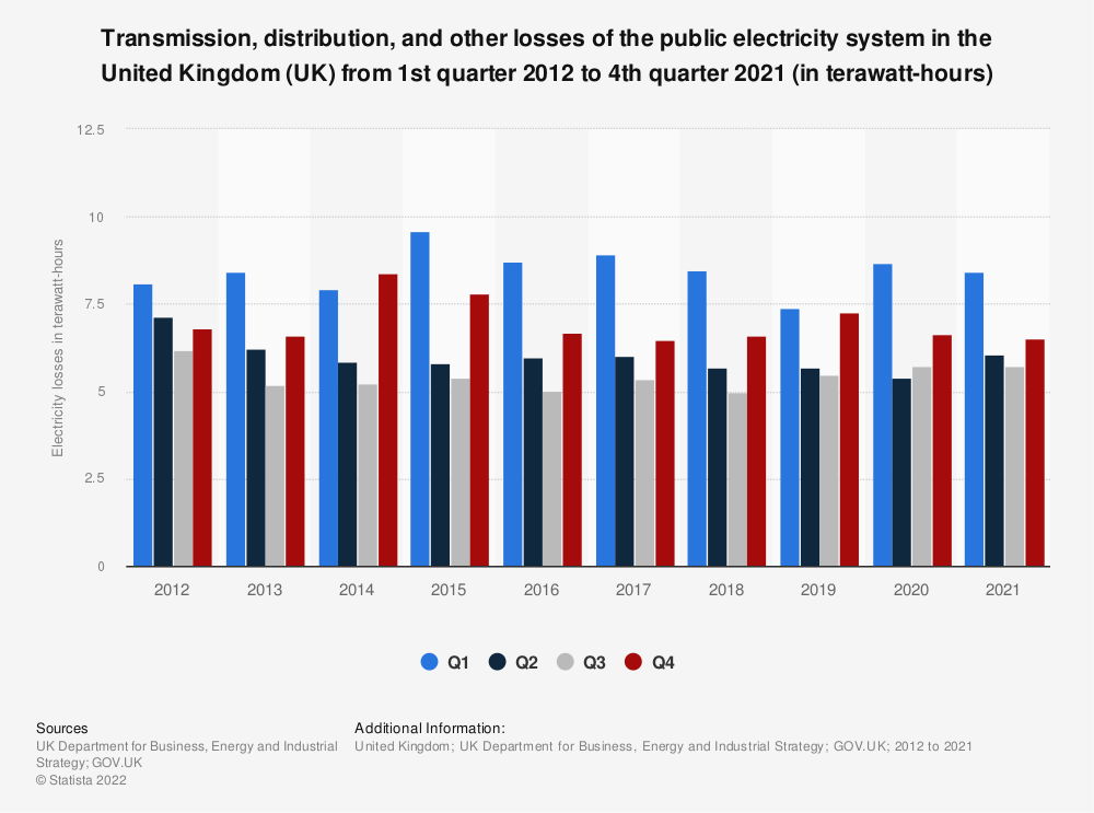 Statistic: Quarterly transmission distribution and other losses of the public electricity distribution system in the United Kingdom (UK) from 2012 to 2018 (in terawatt-hours)* | Statista
