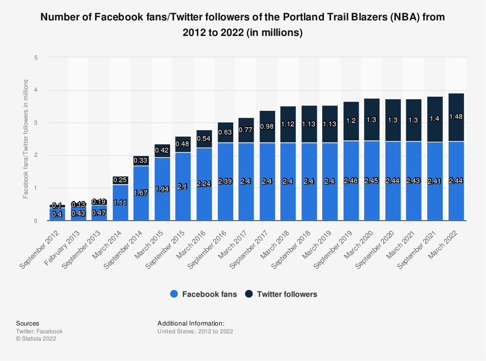 Statistic: Number of Facebook fans/twitter followers of the Portland Trail Blazers (NBA) from 2012 to 2020 (in millions)   Statista