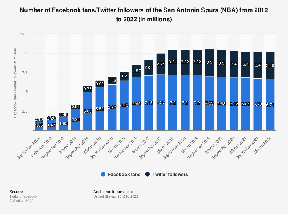 Statistic: Number of Facebook fans/twitter followers of the San Antonio Spurs (NBA) from 2012 to 2020 (in millions) | Statista