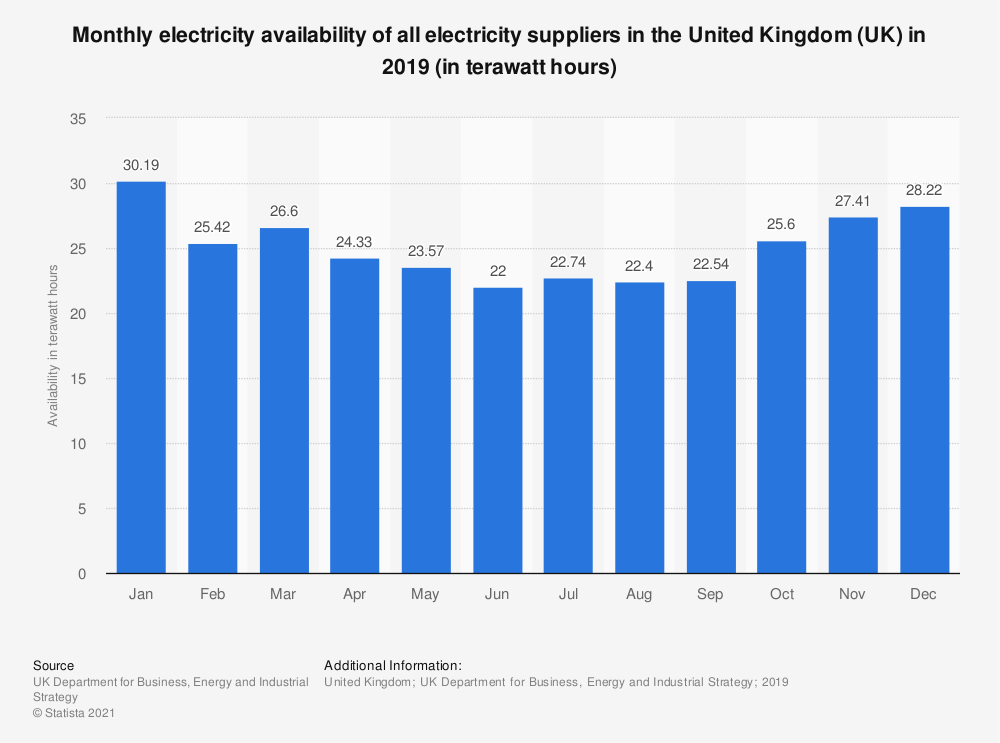 Statistic: Monthly electricity availability of all electricity suppliers in the United Kingdom (UK) in 2018 (in terawatt-hours) | Statista