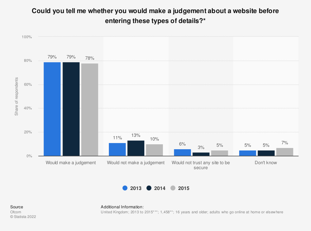 Statistic: Could you tell me whether you would make a judgement about a website before entering these types of details?* | Statista