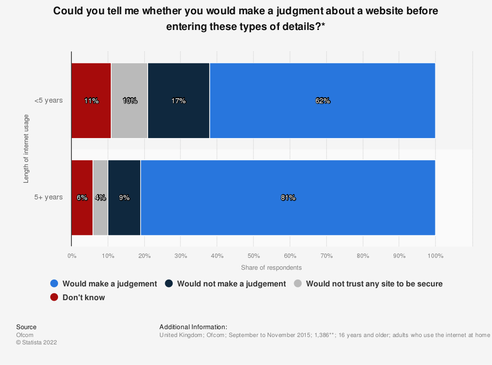 Statistic: Could you tell me whether you would make a judgment about a website before entering these types of details?* | Statista