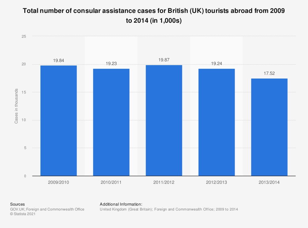 Statistic: Total number of consular assistance cases for British (UK) tourists abroad from 2009 to 2014 (in 1,000s) | Statista