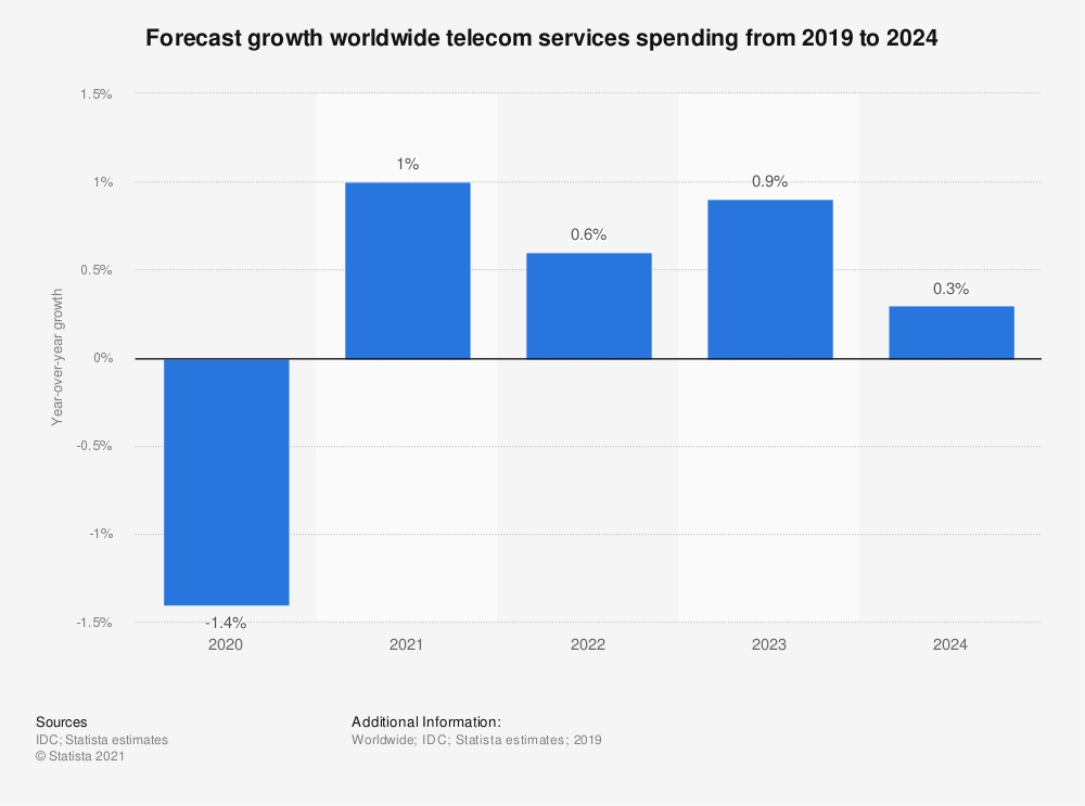 Statistic: Forecast growth worldwide telecom services spending from 2019 to 2024 | Statista