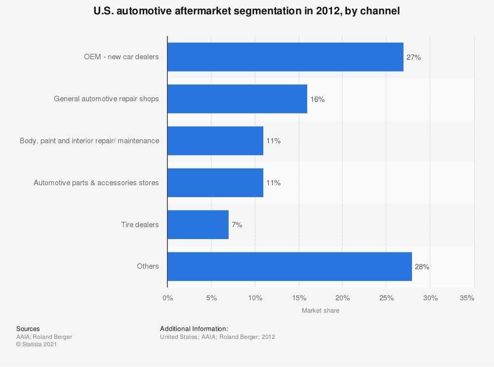 Statistic: U.S. automotive aftermarket segmentation in 2012, by channel | Statista