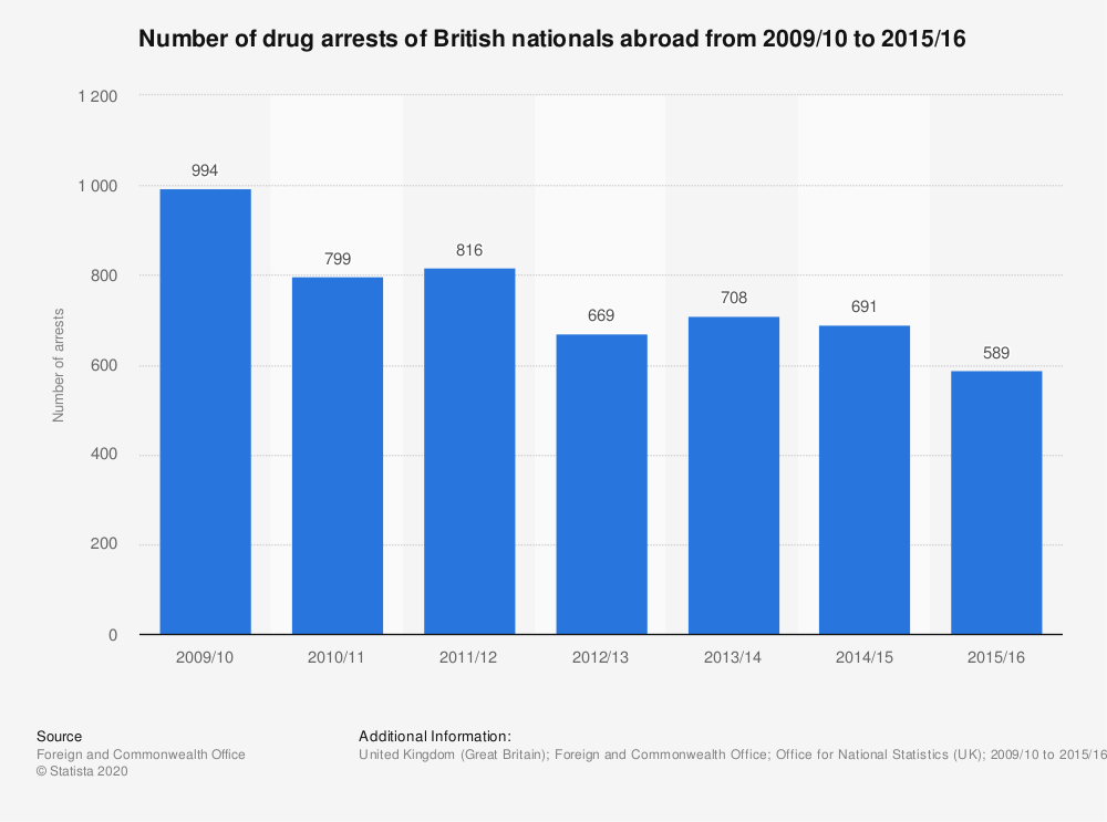 Statistic: Number of drug arrests of British nationals abroad from 2009/10 to 2015/16 | Statista