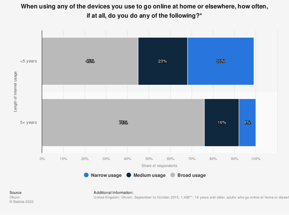 Statistic: When using any of the devices you use to go online at home or elsewhere, how often, if at all, do you do any of the following?* | Statista