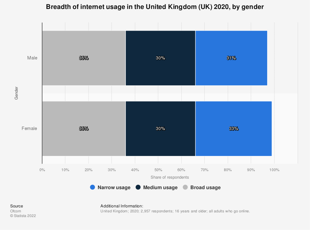 Statistic: Breadth of internet usage in the United Kingdom (UK) 2018, by gender* | Statista