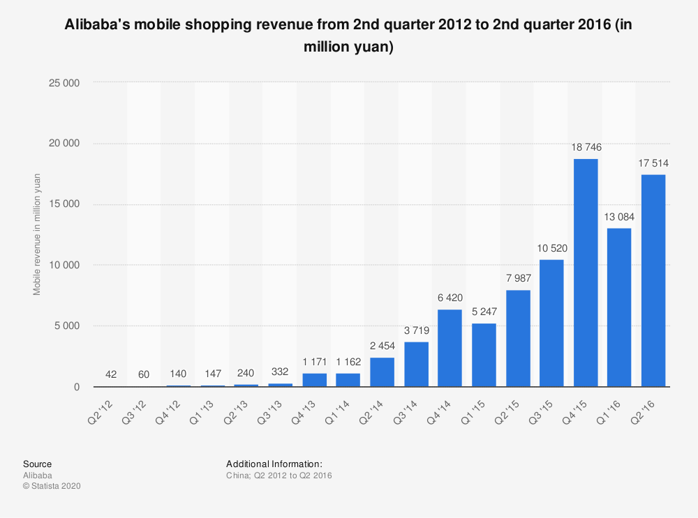 Statistic: Alibaba's mobile shopping revenue from 2nd quarter 2012 to 2nd quarter 2016 (in million yuan) | Statista