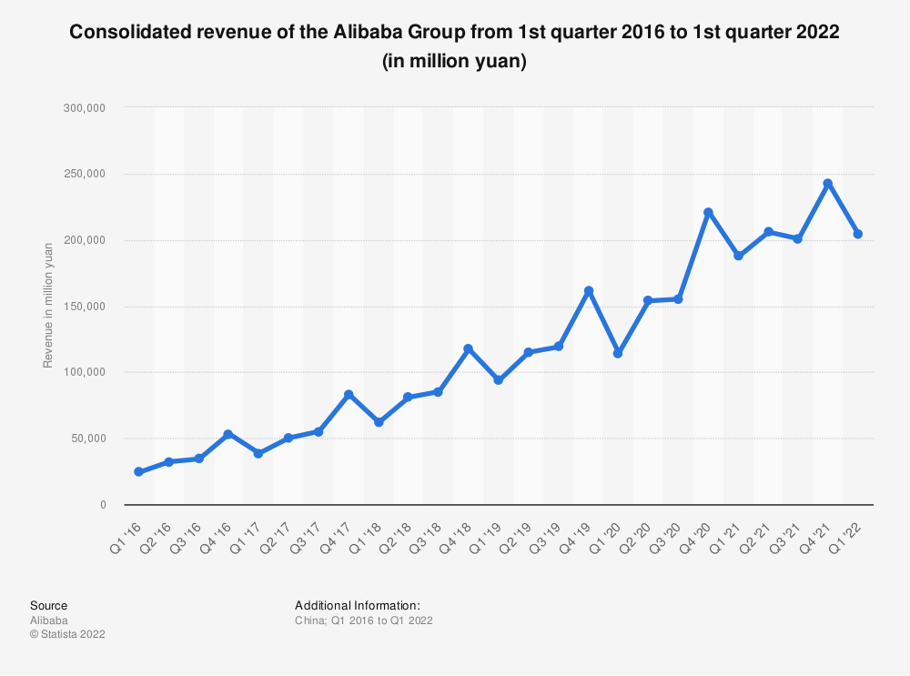 Statistic: Consolidated revenue of the Alibaba Group from 4th quarter 2013 to 4th quarter 2019 (in million yuan) | Statista