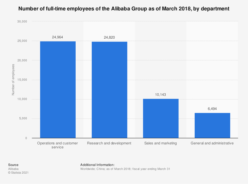 Statistic: Number of full-time employees of the Alibaba Group as of March 2018, by department | Statista