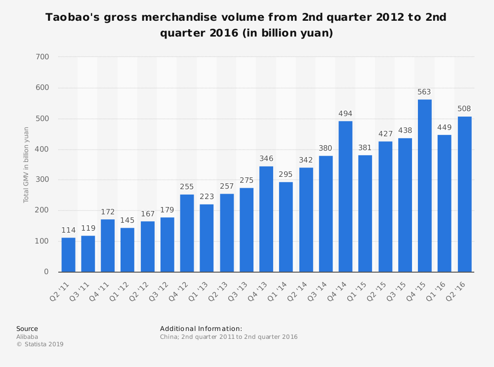 Statistic: Taobao's gross merchandise volume from 2nd quarter 2012 to 2nd quarter 2016 (in billion yuan) | Statista